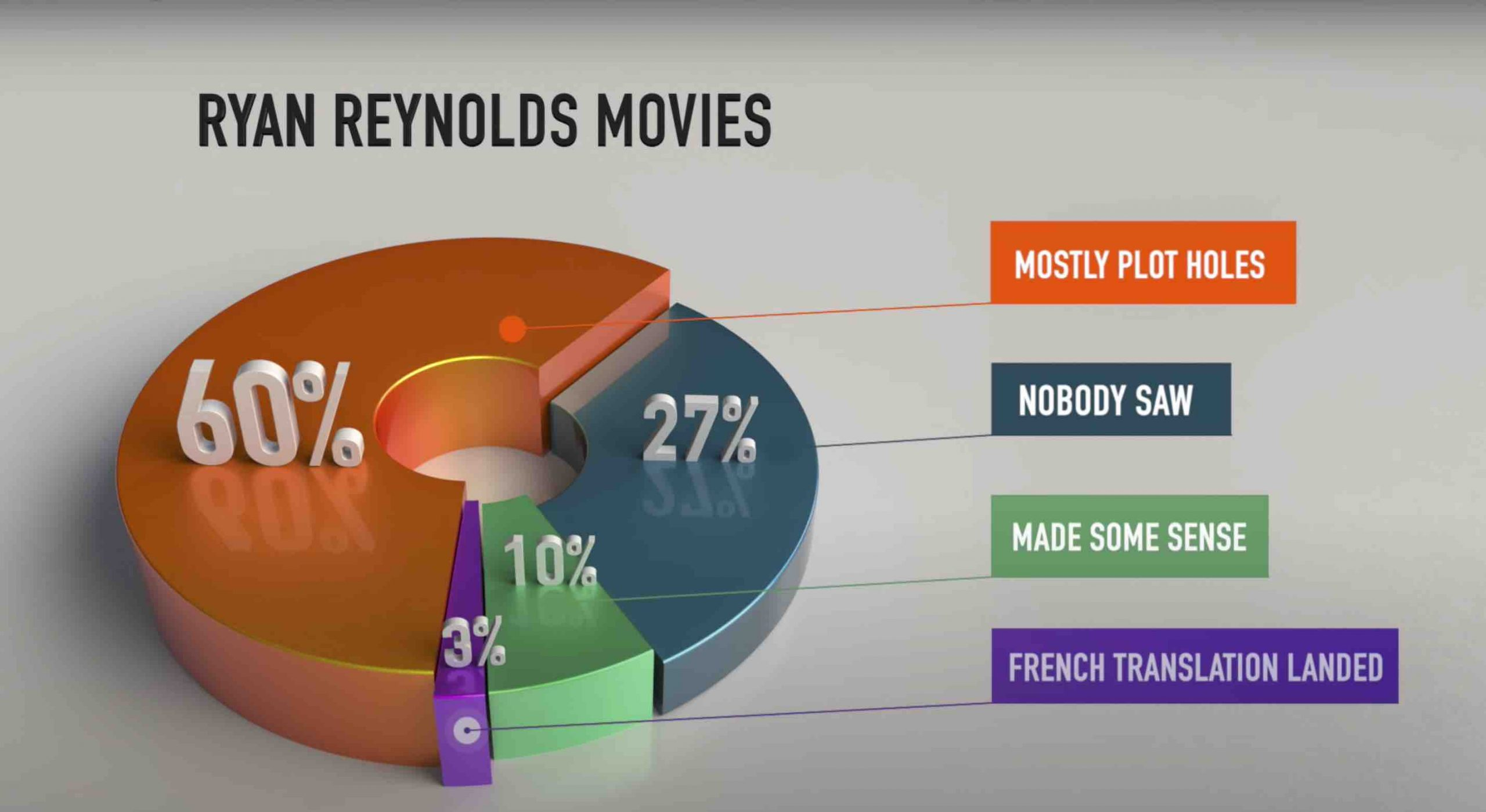 Funny pie chart from Mint Mobile's new funny advert starring Ryan Reynolds.